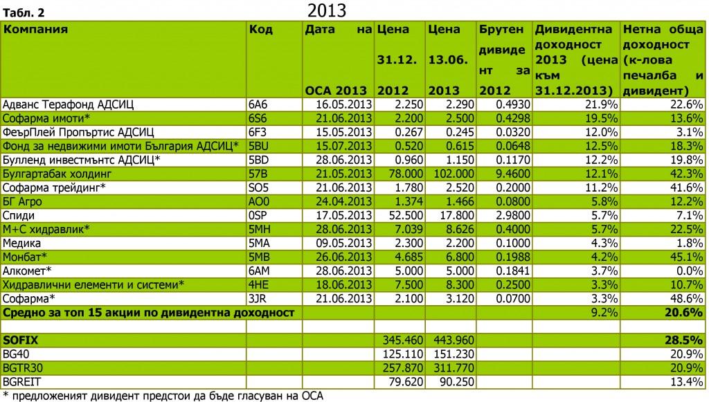Топ 15 дивидентни акции 2013