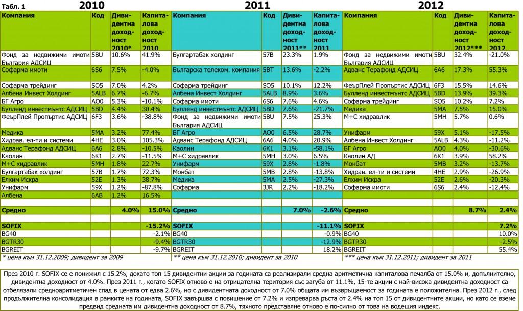 Топ 15 дивидентни акции 2010-2012