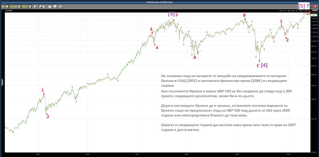 S&P 500 броене вълни