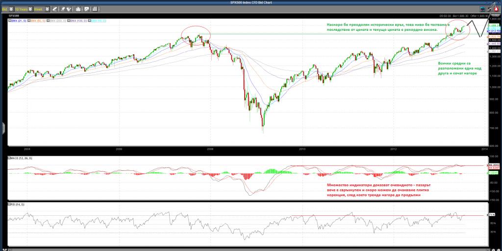 S&P 500 графика 10Y