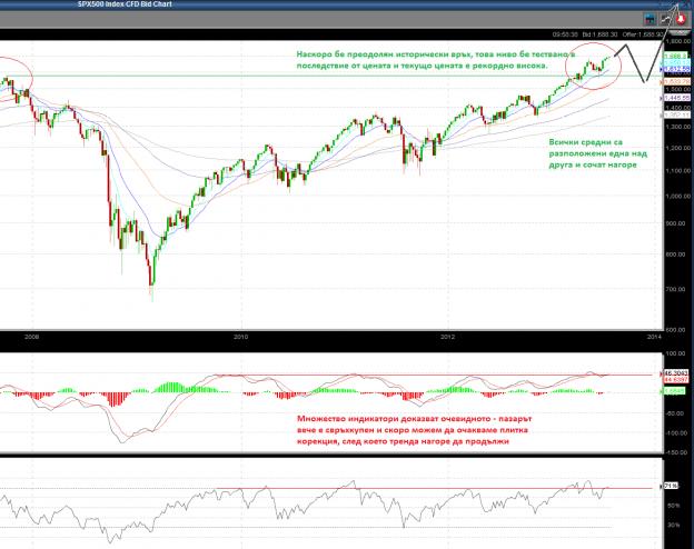 S&P 500 графика 10Y технически анализ