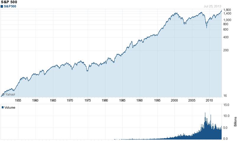 S&P 500 historical price