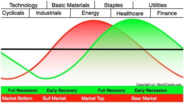 model rotaciq sektori