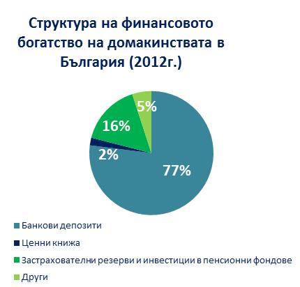 struktura na finansovoto bogatstvo na domkinstvata w bulgaria