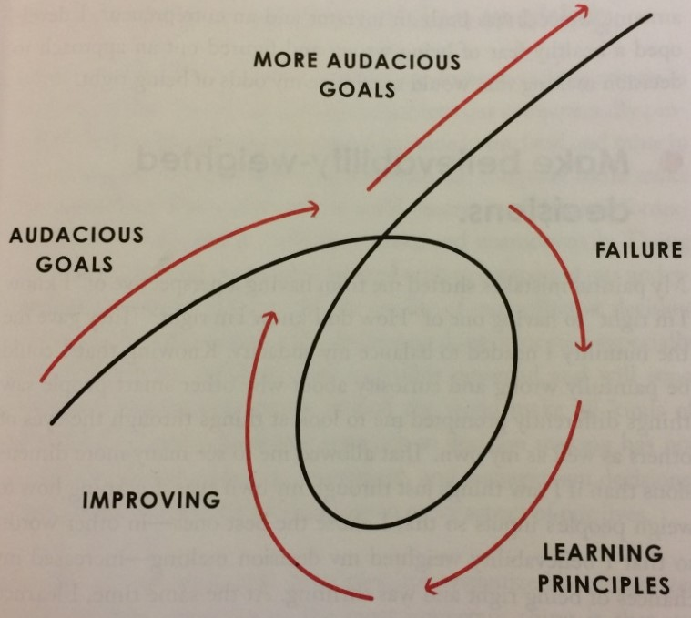 principles-ray-dalio-cycle-audatious-goals-failure-learning-principles-improving-more-audacious-goals