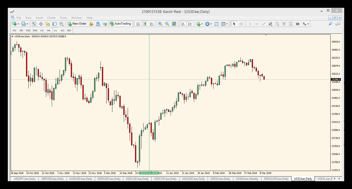 Графика-Представяне-DJIA(CFD)- от-началото на-годината