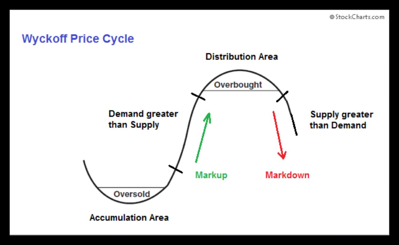 Цикъл-на-цената-на-Лайков-графика