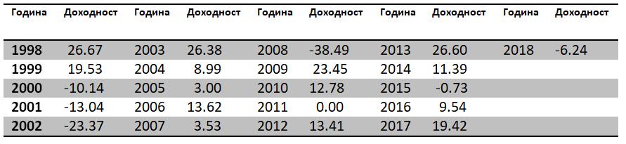 godishna-dohodnost-v-procenti-na-s&p500-po-vreme-i-sled-poslednite-dve-golemi-recesii-tablica