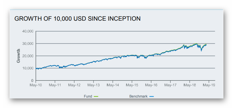 rastezsh-na-iShares-Core-S&P-500-UCITS-ETF-USD-ot-suzdavaneto-mu-grafika