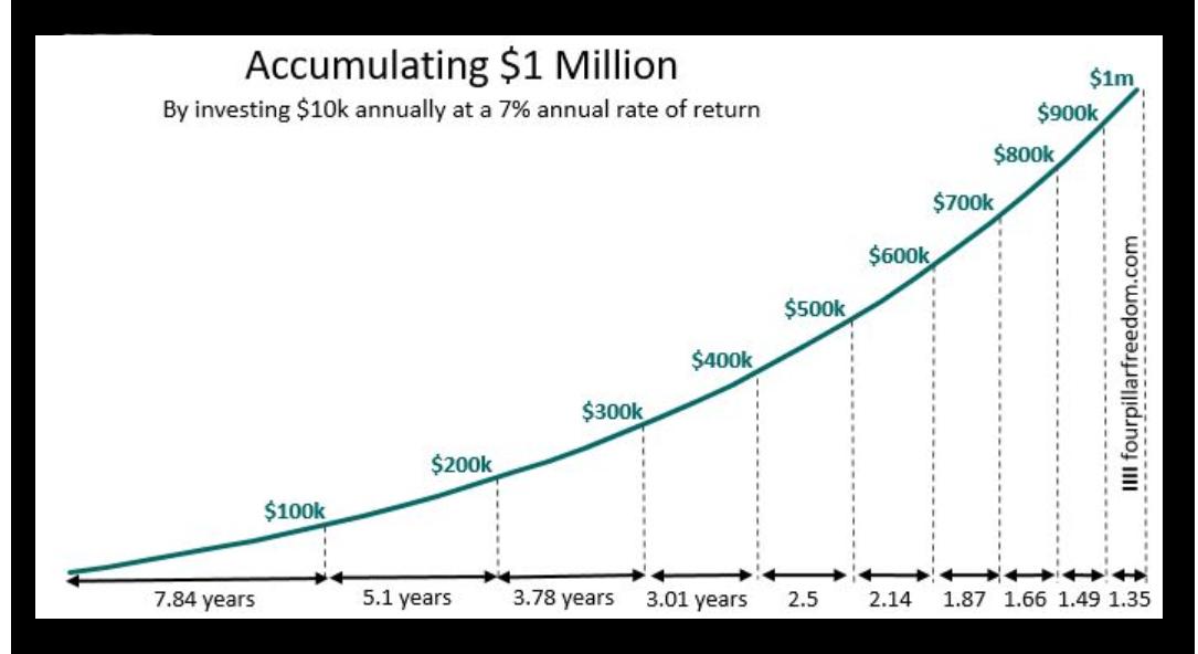 vreme-za-pechelene-na-edin-milion-chrez-investirane-v-akcii-grafika