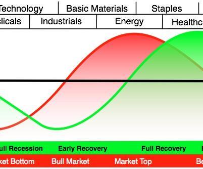 Модел за ротация на секторите